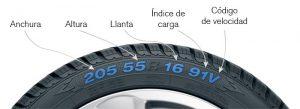 codigo-ruedas